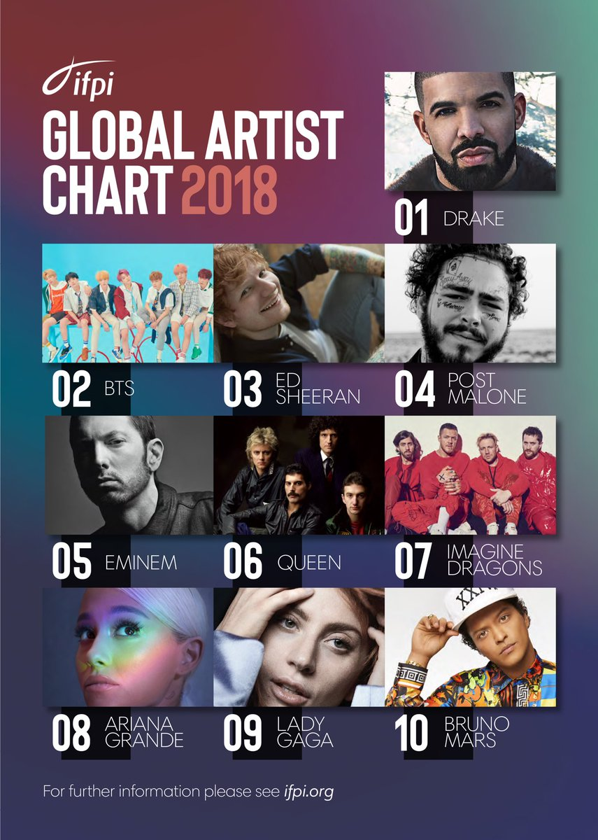 IFPI Global Artist Chart