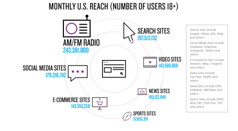 WMF I-03 - Monthly U.S. Reach Places