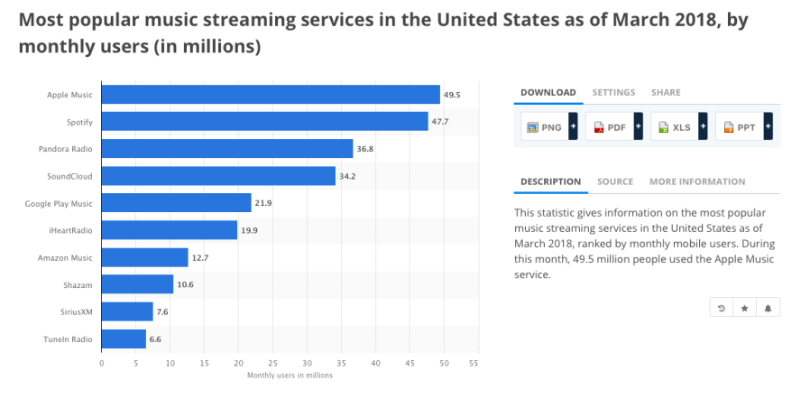Most popular music streaming services in teh United States