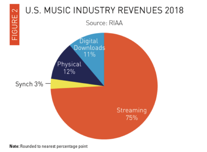 U.S. Music Industry 02.png