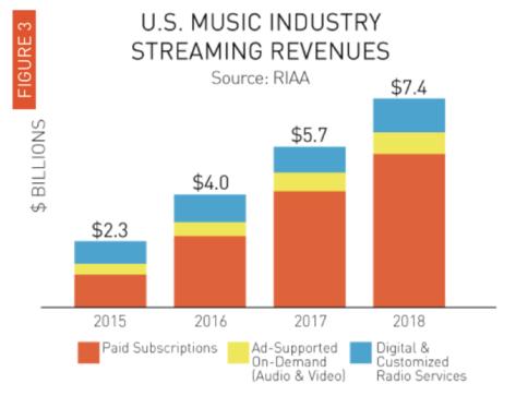 U.S. Music Industry 03