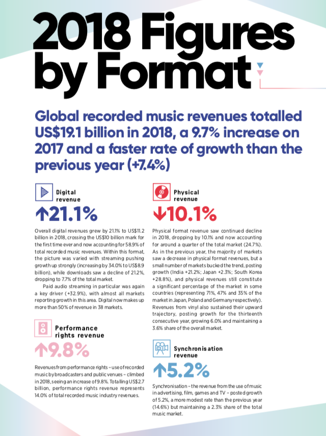 2018 Figures by Format