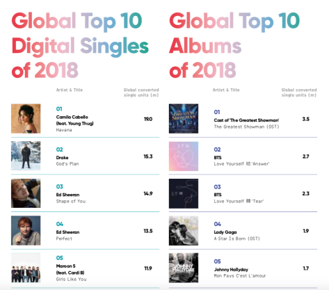Global Top 10 Singles & Albums of 2018