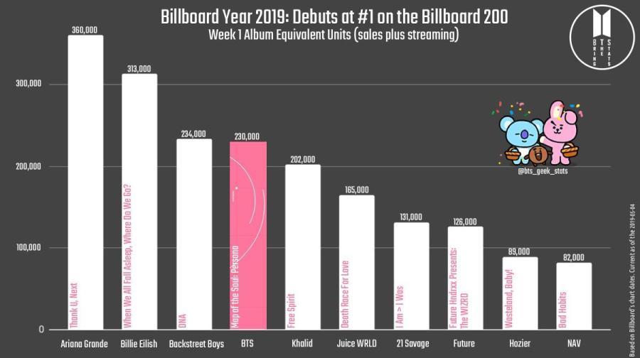 Billboard 2019 Album Debuts