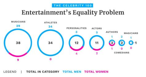 Forbes Entertainment's Equality Problem Twitter 2019 July
