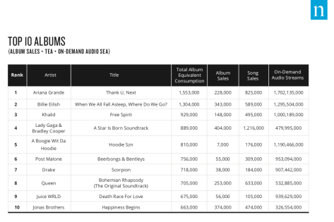 Nielsen Music Mid-Year Report Top 10 Albums