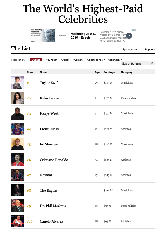 Screen Shot Forbes Entertainers