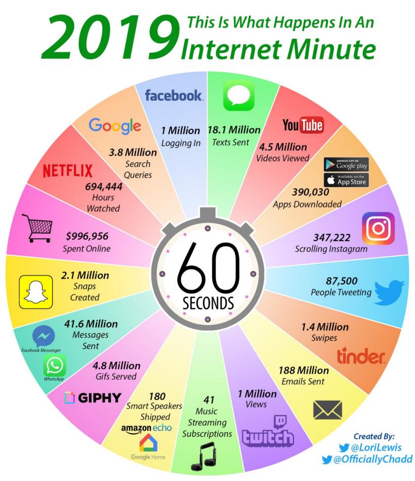 Internet Minute 2019