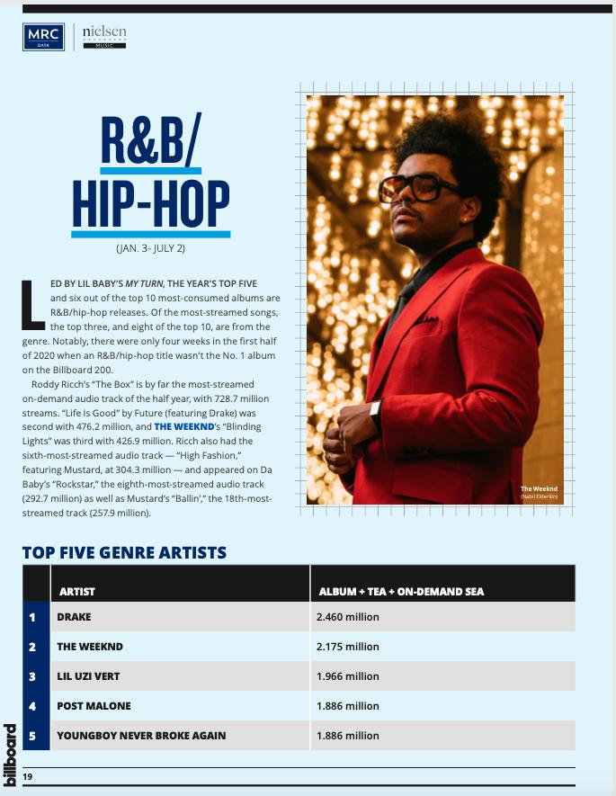Nielsen Midyear Report 2020 Hip Hop